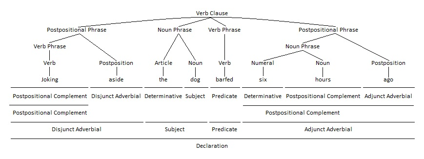 Postpositional Phrase as Disjunct Adverbial Grammar Tree