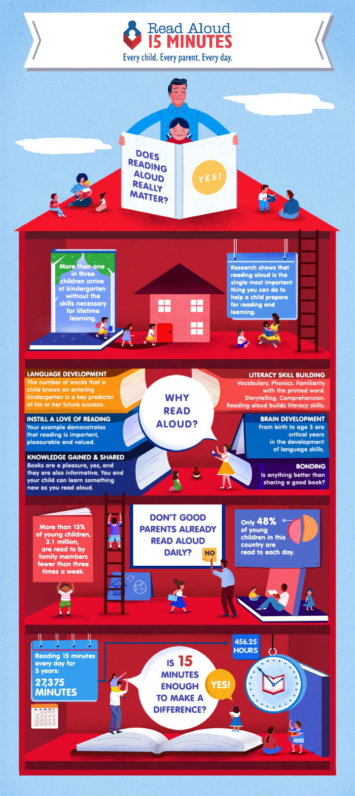 Does Reading Aloud Really Matter? Infographic