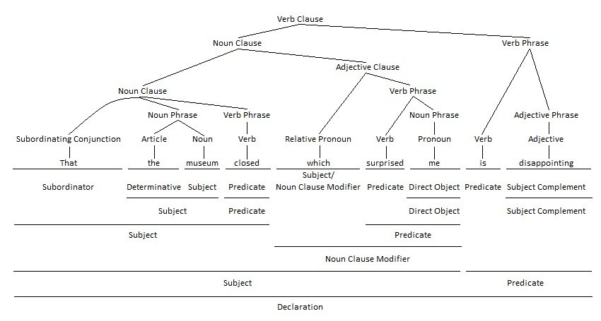 Adjective Clause as Noun Clause Modifier Grammar Tree