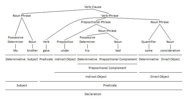 Prepositional Phrase as Indirect Object Grammar Tree