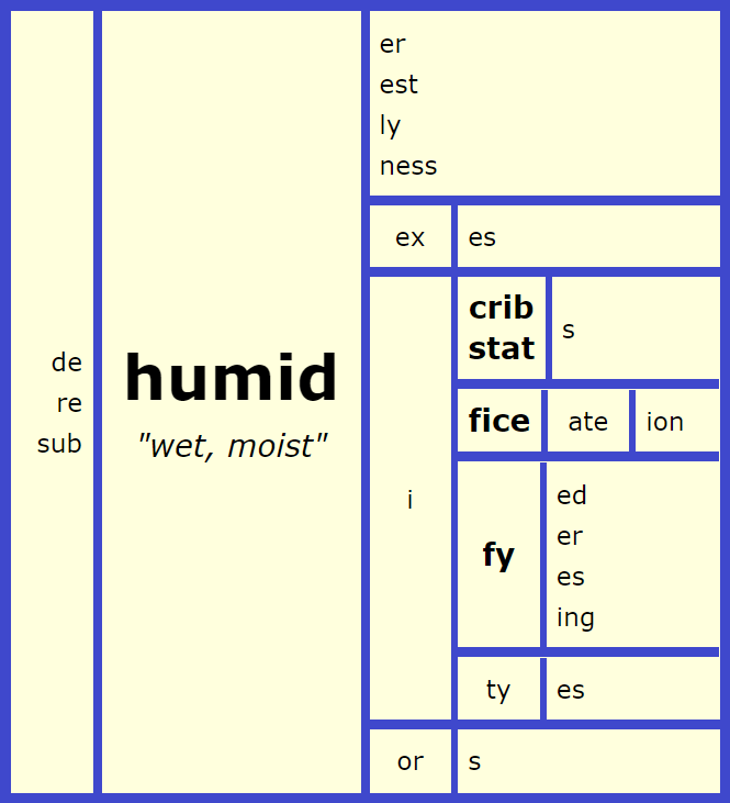 Humid Word Matrix