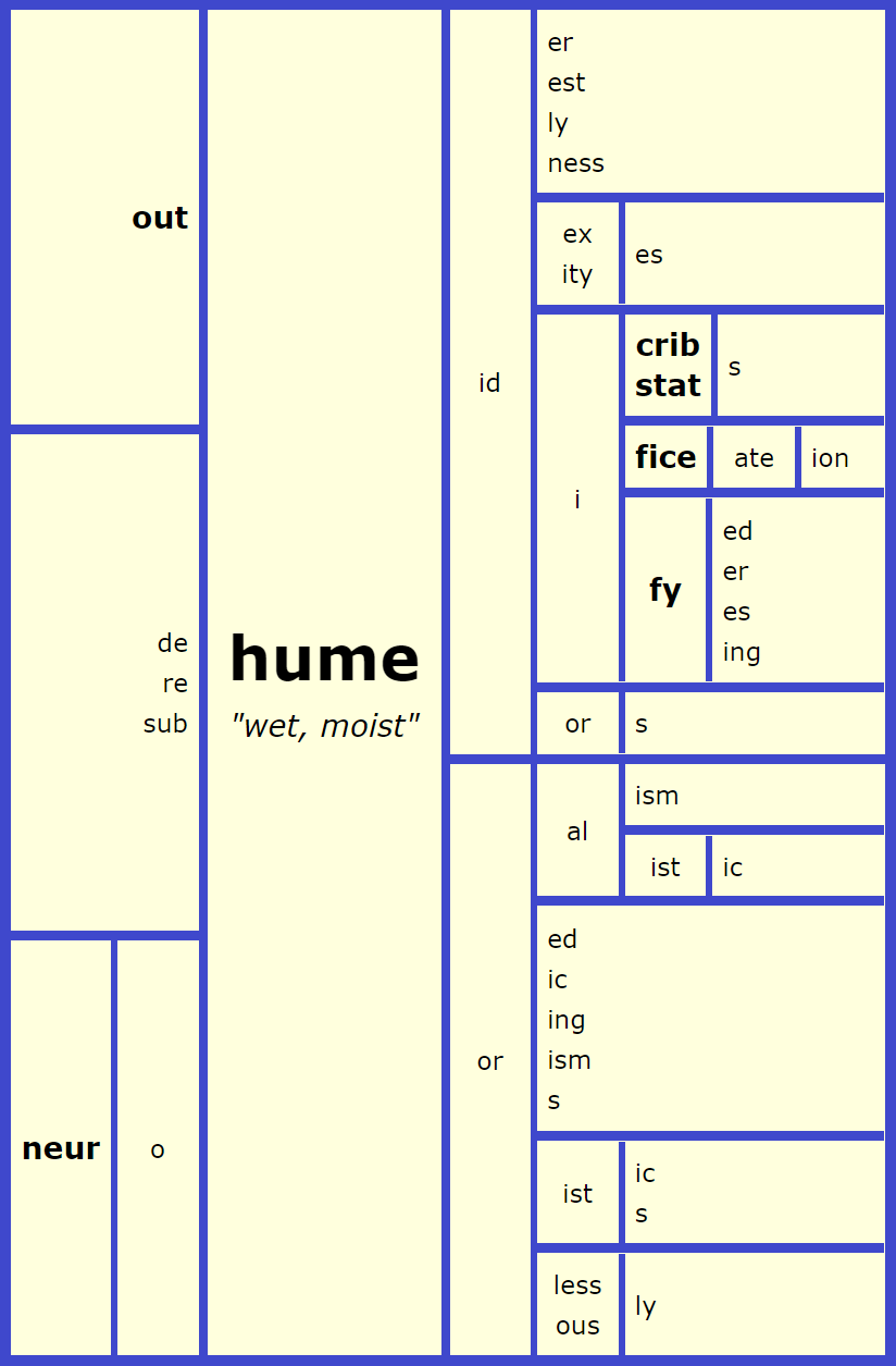 Hume Word Matrix