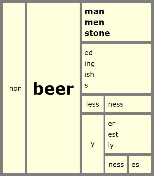 Beer Word Matrix