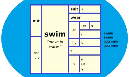 Word Matrix: Swim