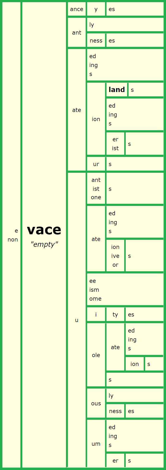 Vace Word Matrix