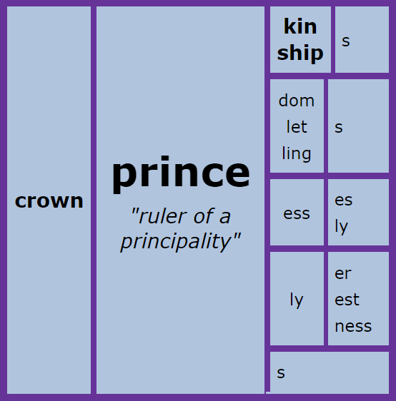 Prince Word Matrix