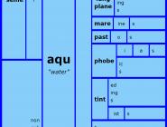 Word Matrix: Aqu
