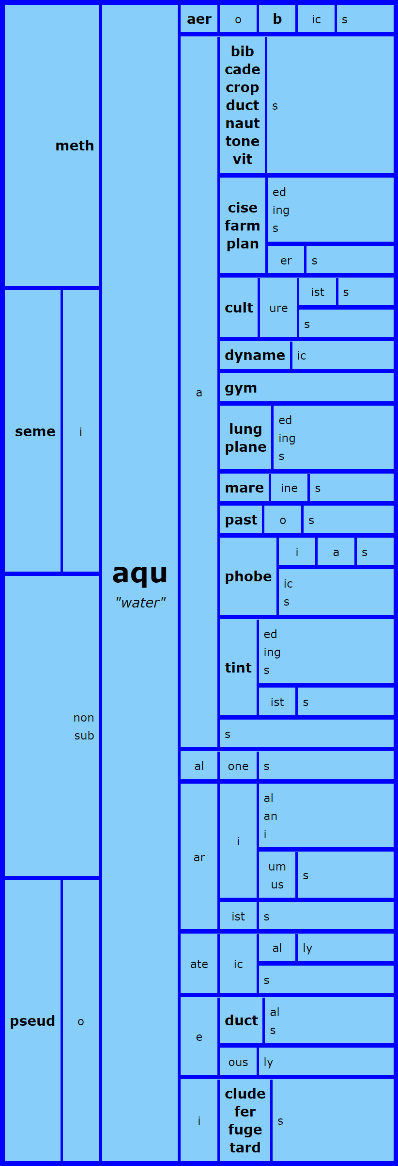 Aqu Word Matrix