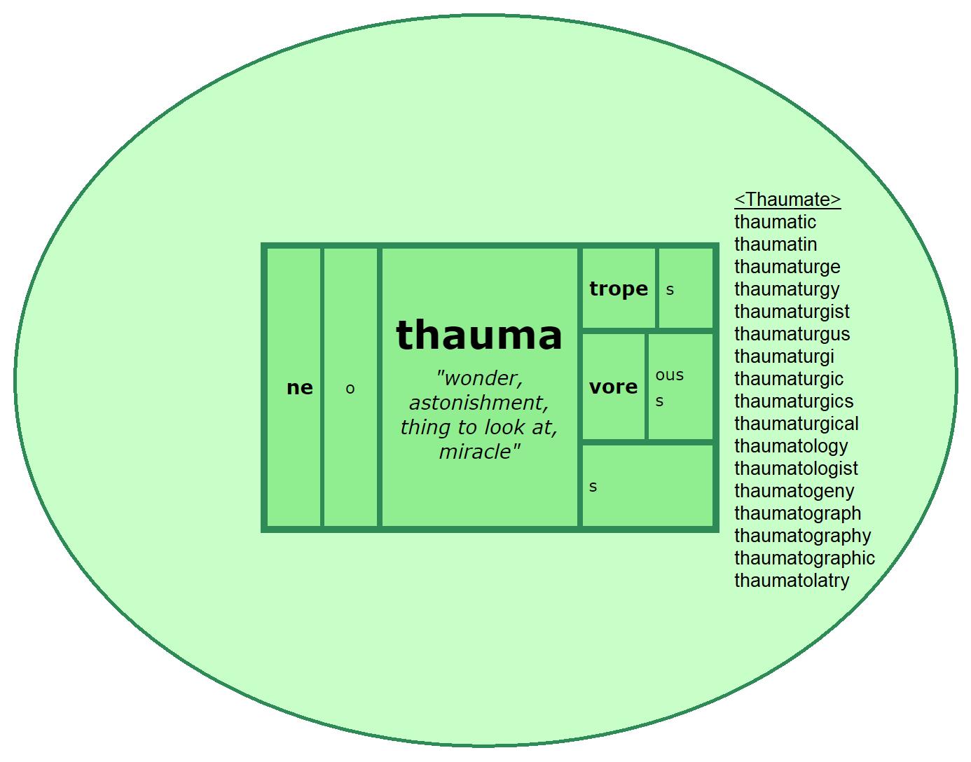 Thauma Word Matrix