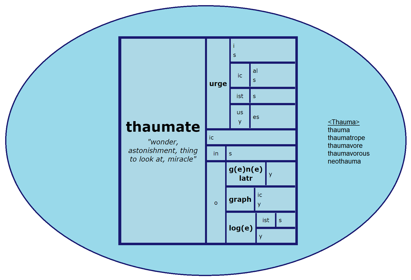 Thaumate Word Matrix