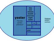 Word Matrix: Yester