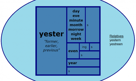 Word Matrix: Yester