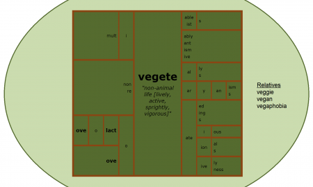 Word Matrix: Vegete