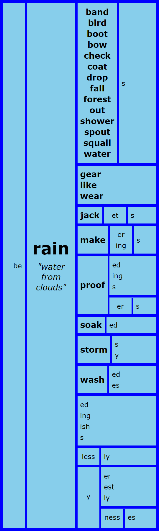 Word Matrix: Rain