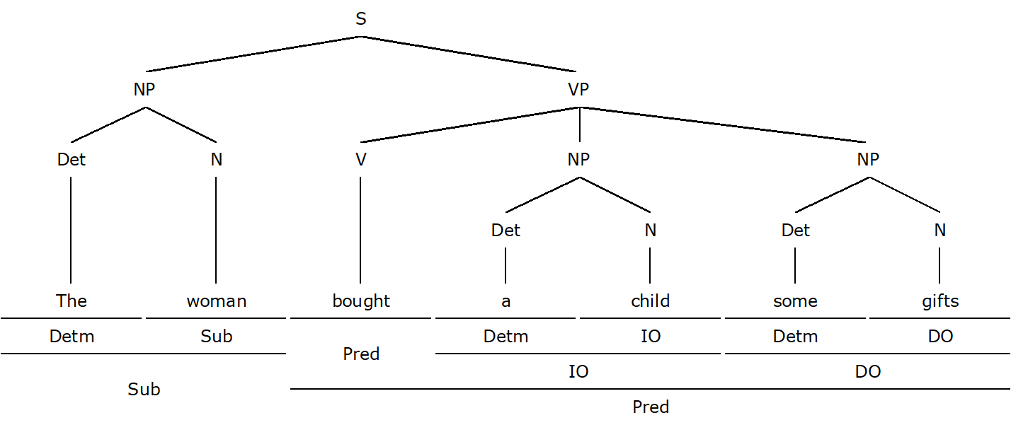 How to Diagram a Sentence Form-Function Diagrams 7