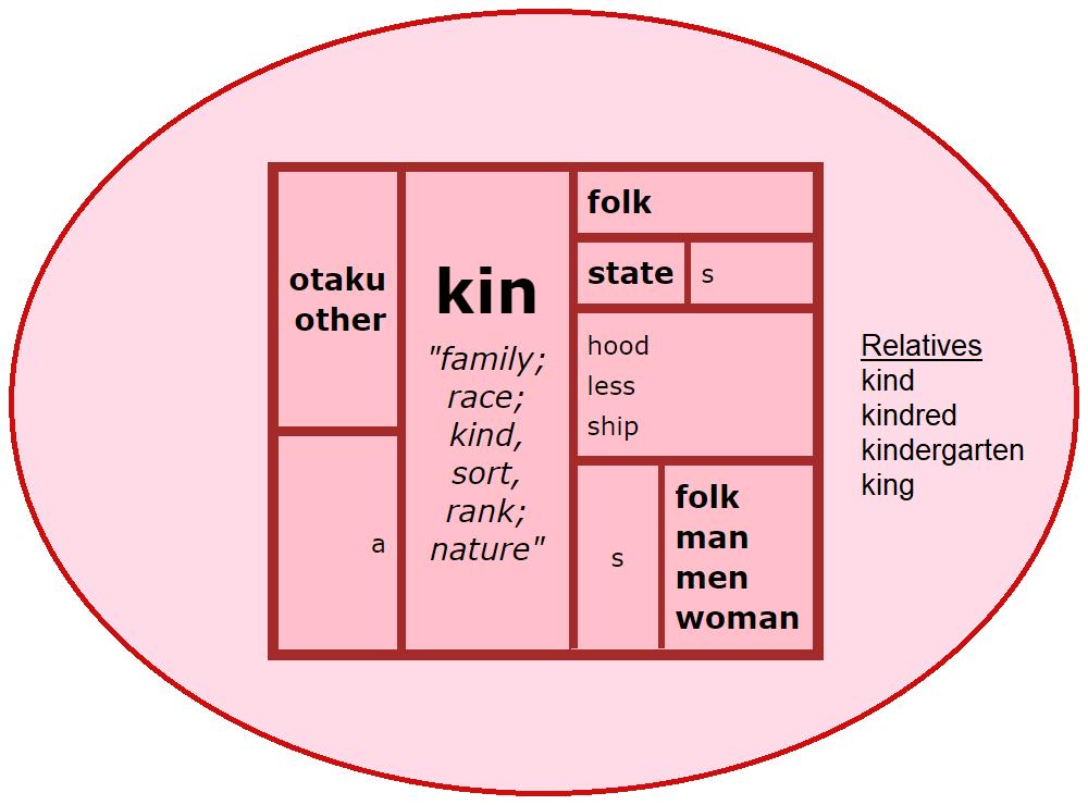 Word Matrix: Kin