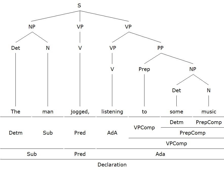 Verb Phrase as Adjunct Adverbial