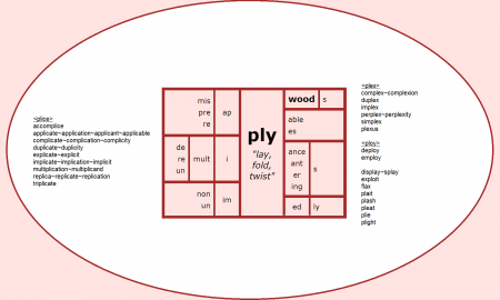 "Word Matrix: Ply (""lay, fold, twist"")"