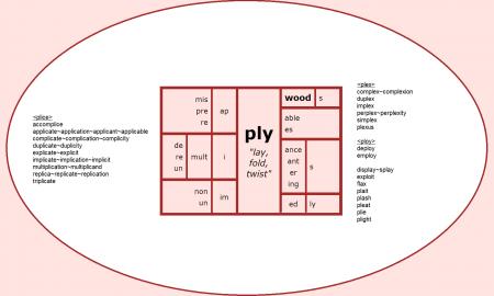 """Word Matrix: Ply (""""lay, fold, twist"""")"""