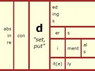 """Word Matrix: D (""""set, put"""")"""
