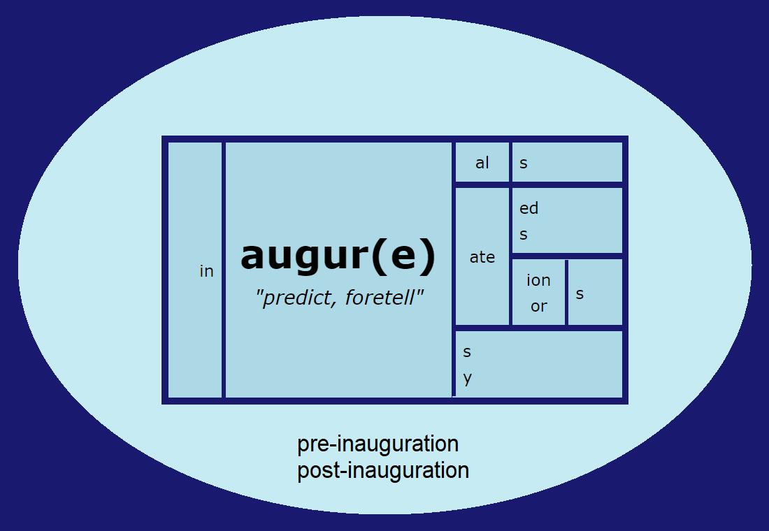 Word Matrix: Augur(e)