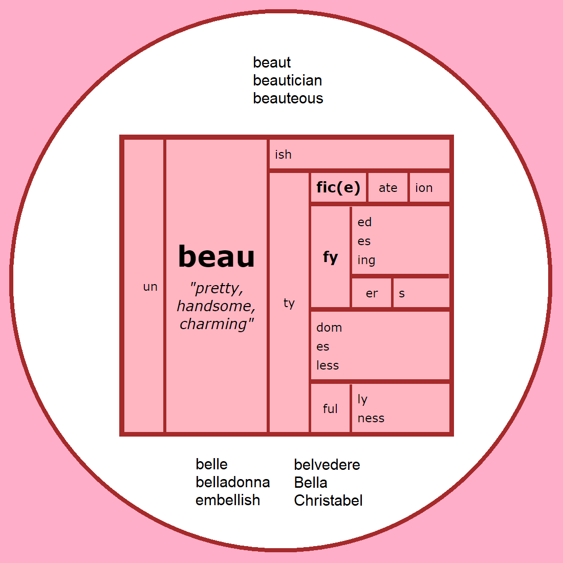 Word Matrix: Beau